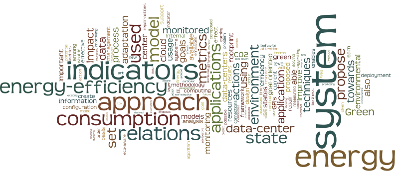 Word Cloud of recurring words in my research (2015)